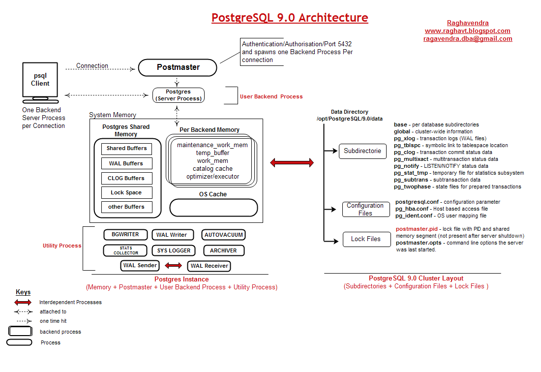PostgreSQL Architecture